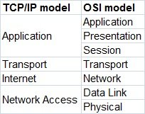 TCP IP and OSI model comparison