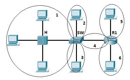 Collision & broadcast domain