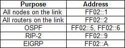 commom link local multicast addresses ipv6