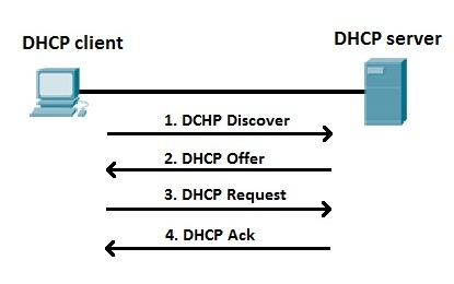 dhcp process explained