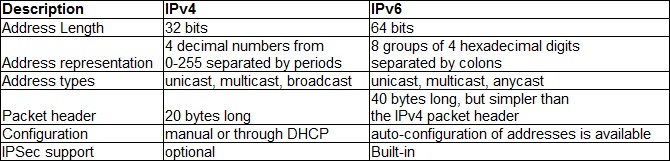 difference between ipv4 and ipv6 Ipv4 was the first stable version of the internet protocol, the ip v stands for  version, and the first version was 4 the second one, ipv6 was.