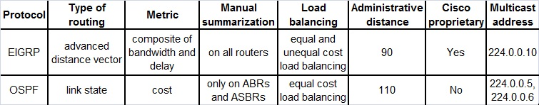 differences between ospf and eigrp