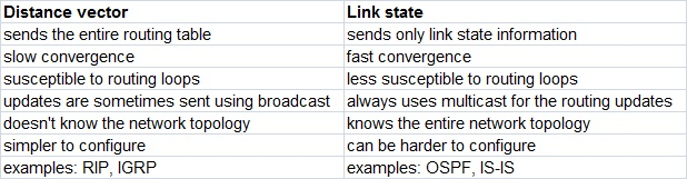 differences distance vector link state