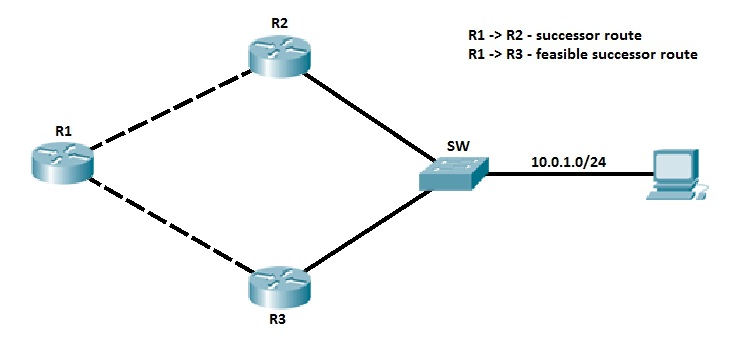 eigrp topology table topology
