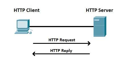 http process explained