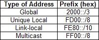 ipv6 prefixes