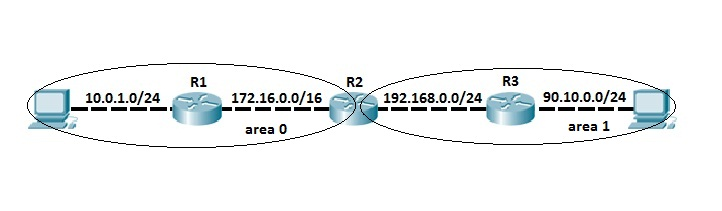 ospf sample topology areas