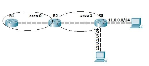 ospf summarization topology