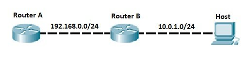 static route topology
