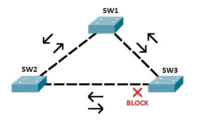 stp topology blocked port