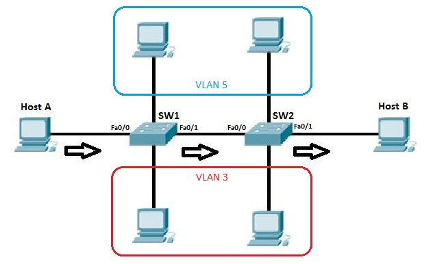 topology with vlan