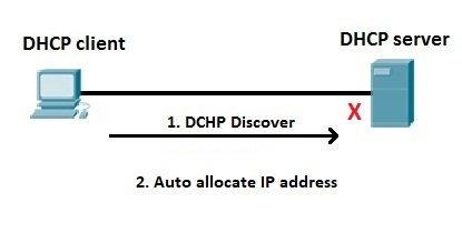 APIPA example