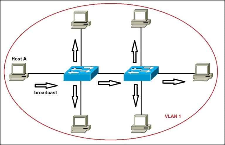 A network without VLANs