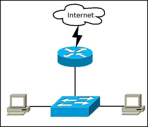 A typical LAN