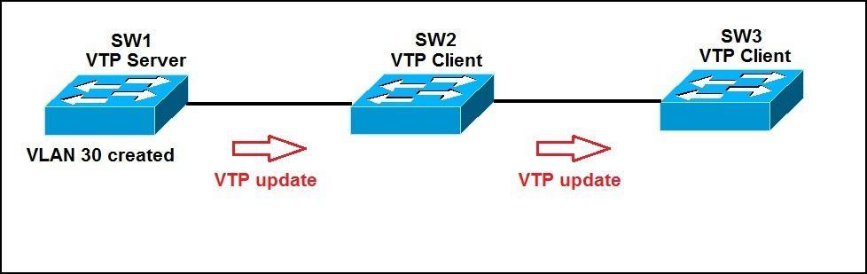 VTP updates