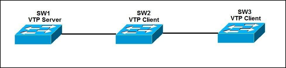 VTP configuration example