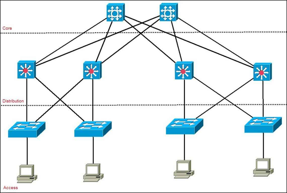 Cisco three layer hierarchical model cisco three layer hierarchical model ccuart Image collections
