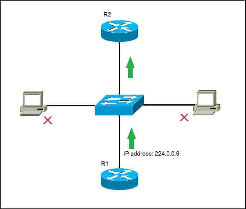 multicast ip address example