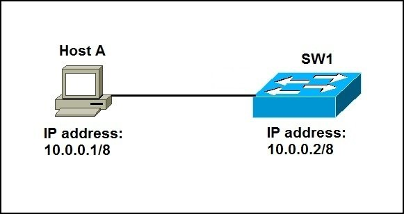 Configure IP address on a switch example network