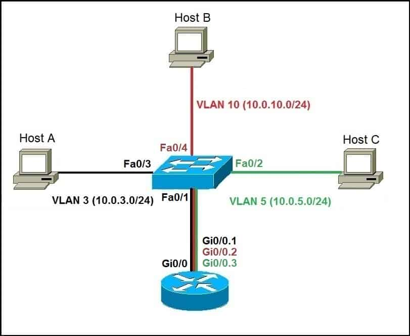 Router on a stick example network