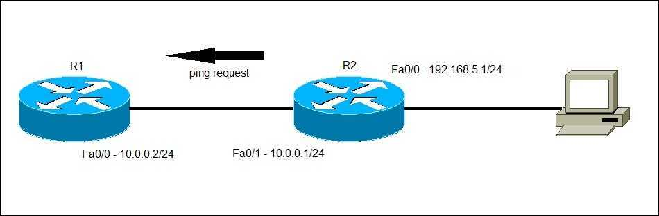 Extended ping Cisco router example