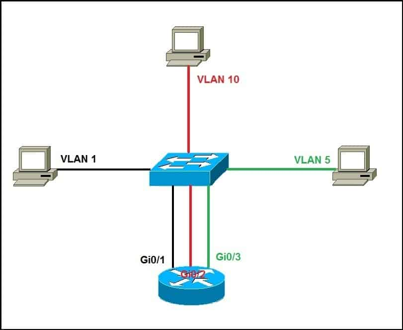 interVLAN routing with a router