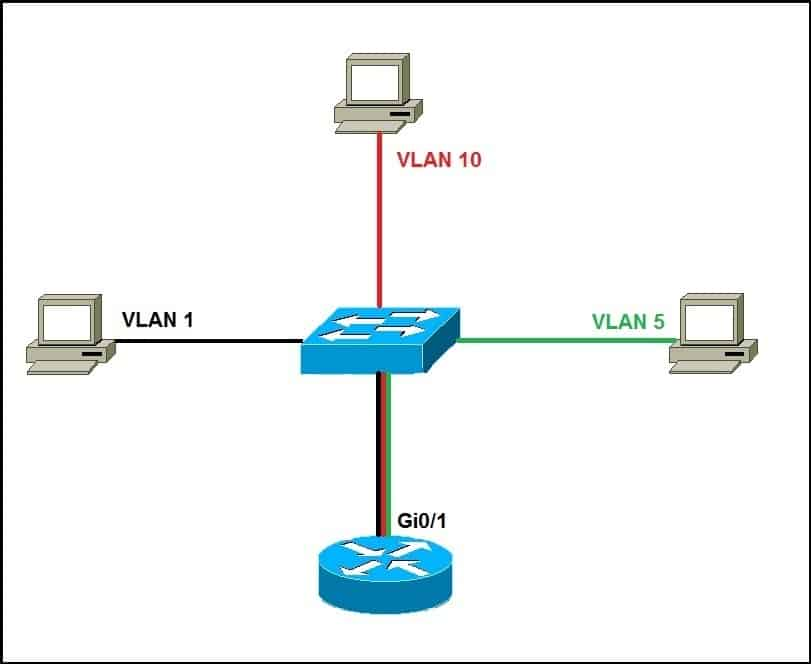 interVLAN routing with router on a stick