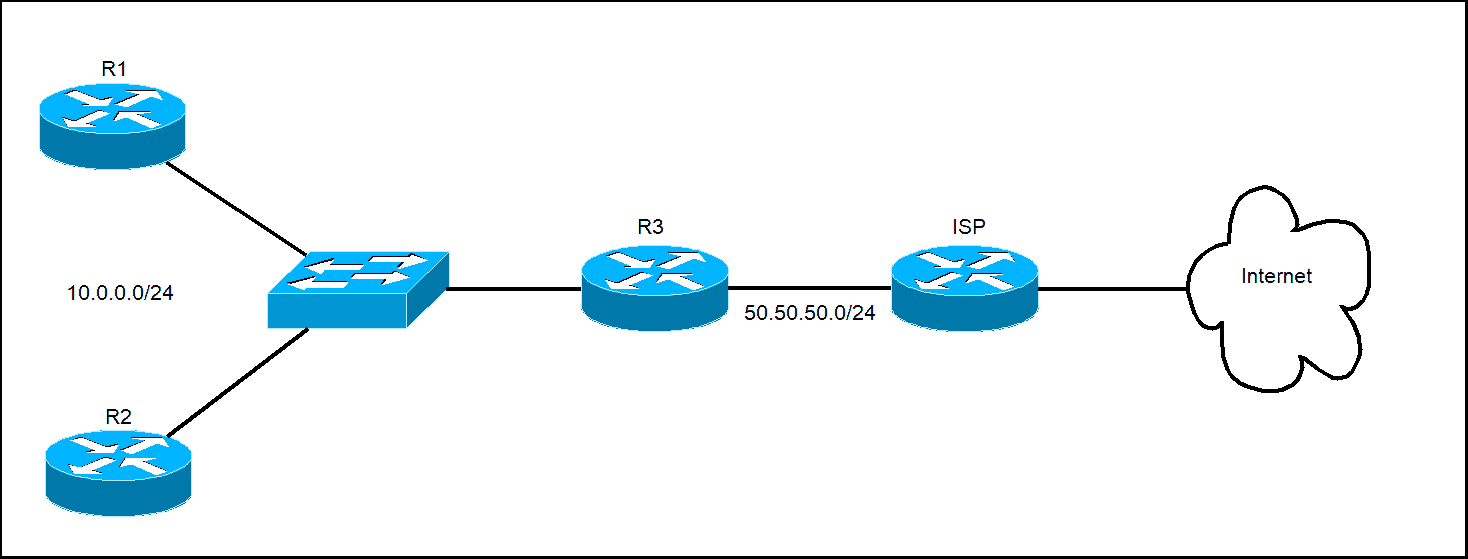 Advertise default routes using RIP