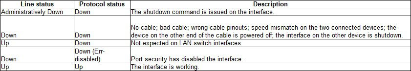 Cisco interface status codes