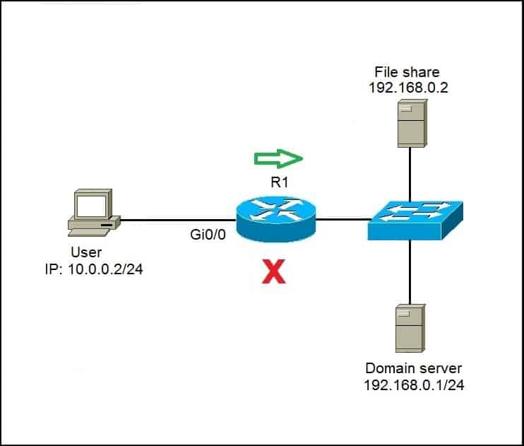 Configuring named ACL Cisco