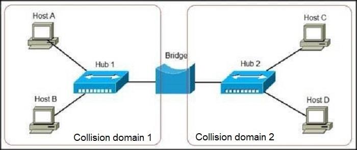 Network bridges explained