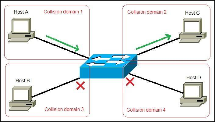 Network switch explanation