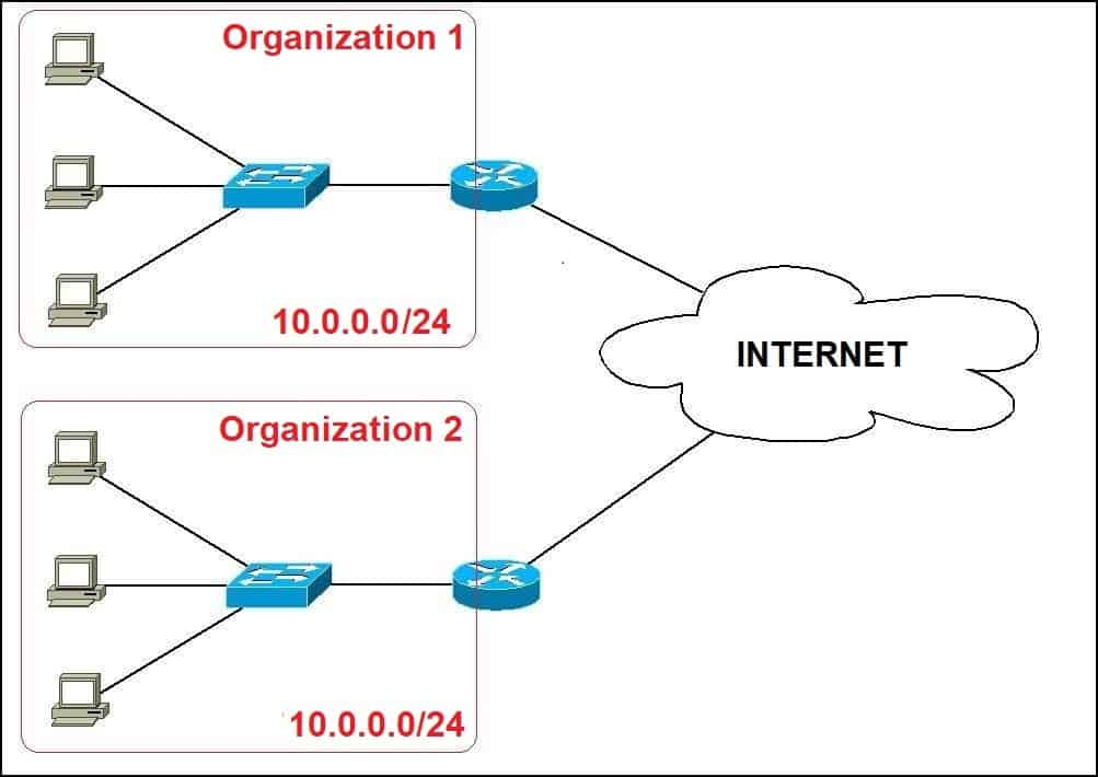 Private IP addressing