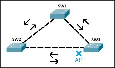 RSTP example topology
