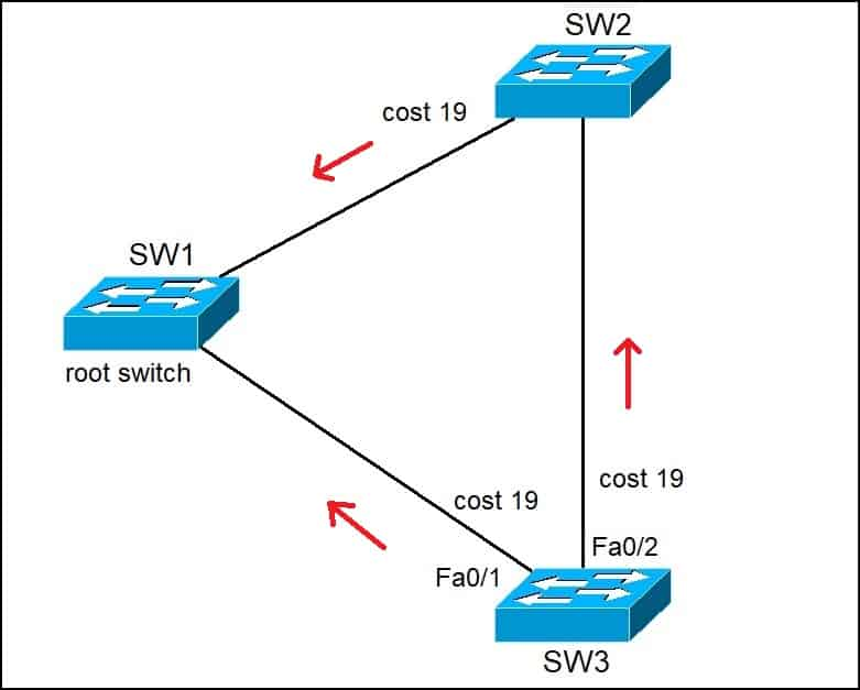 STP root port selection