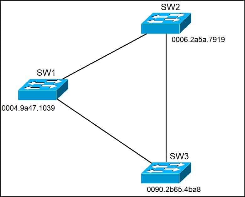 STP root switch election
