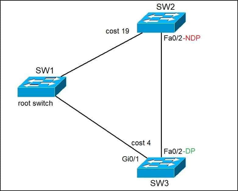 STP selecting designated port